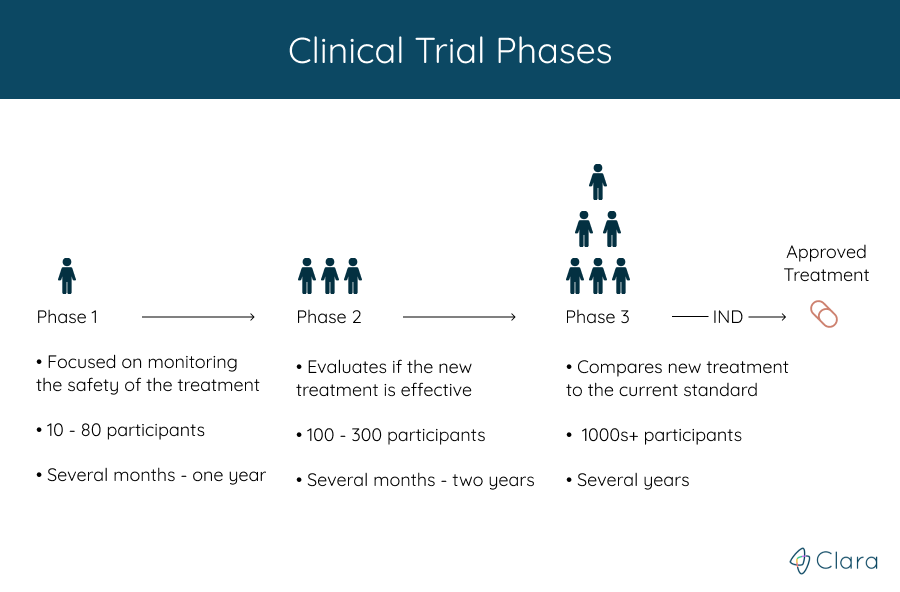 Trial-Phases-1