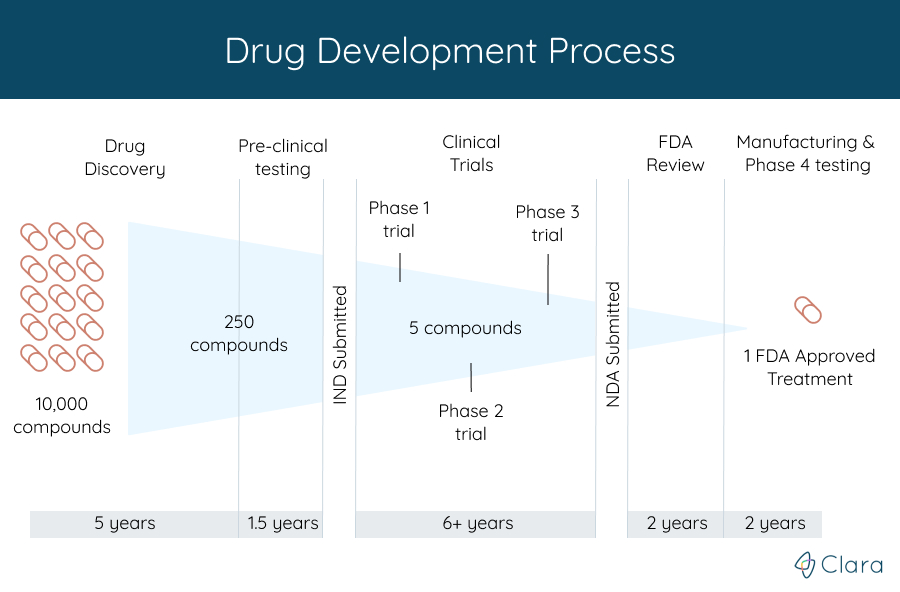 drug_development_process-1