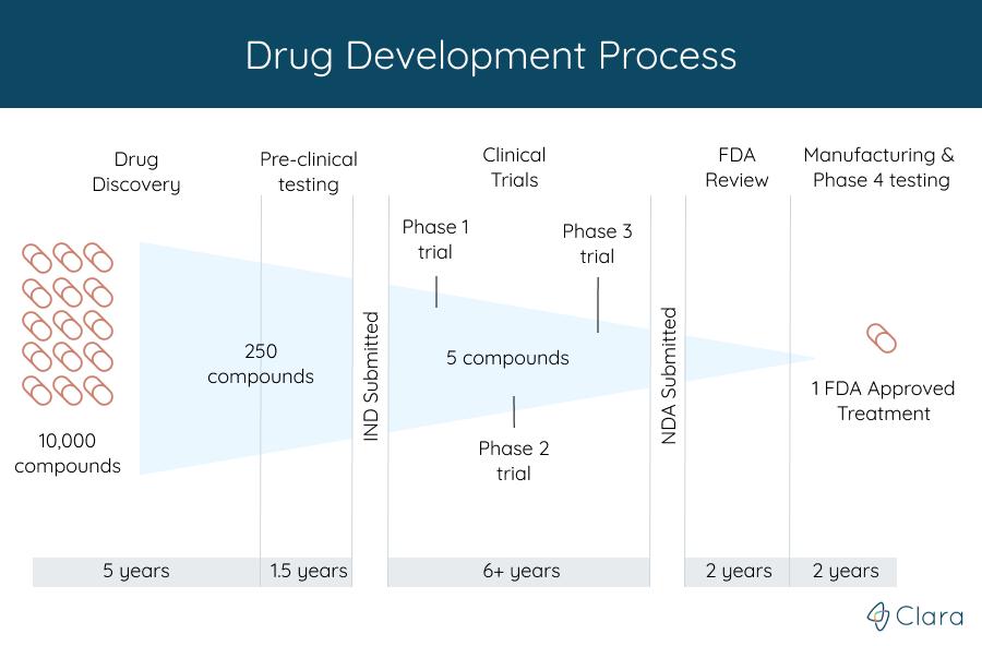 drug_development_process