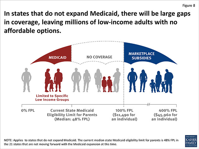 medicaid-coverage-gap